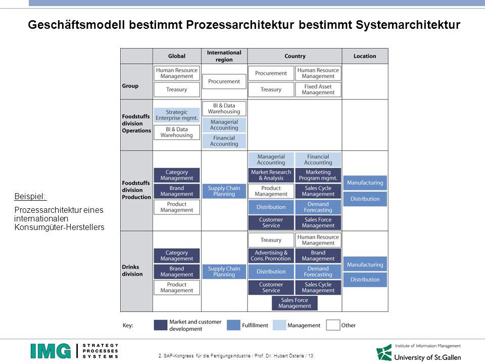 2. SAP-Kongress für die Fertigungsindustrie / Prof. Dr. Hubert Österle / 13 Geschäftsmodell bestimmt Prozessarchitektur bestimmt Systemarchitektur Bei