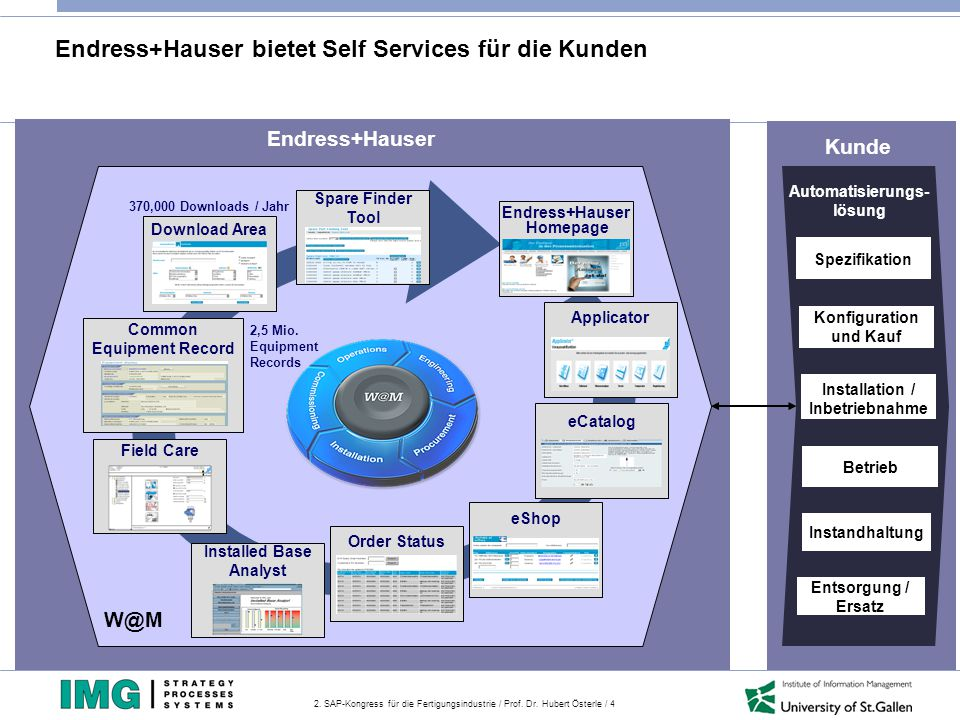 2. SAP-Kongress für die Fertigungsindustrie / Prof. Dr. Hubert Österle / 4 Endress+Hauser bietet Self Services für die Kunden Konfiguration und Kauf B