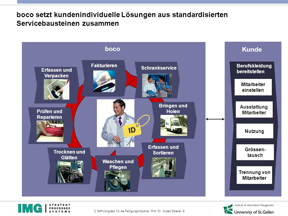 2. SAP-Kongress für die Fertigungsindustrie / Prof. Dr. Hubert Österle / 6 boco setzt kundenindividuelle Lösungen aus standardisierten Servicebaustein