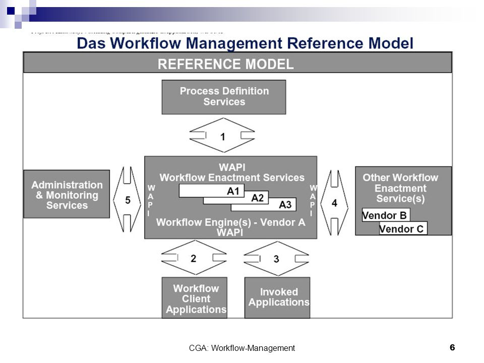 CGA: Workflow-Management6