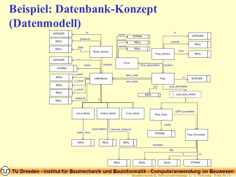 TU Dresden - Institut für Baumechanik und Bauinformatik - Computeranwendung im Bauwesen Folie-Nr.: 45Bauinformatik II, Softwareanwendunge 1; 1.