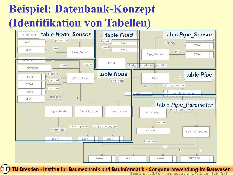 TU Dresden - Institut für Baumechanik und Bauinformatik - Computeranwendung im Bauwesen Folie-Nr.: 56Bauinformatik II, Softwareanwendunge 1; 1.