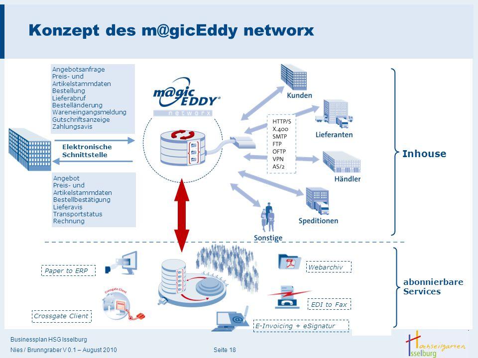 Businessplan HSG Isselburg Nies / Brunngraber V 0.1 – August 2010 Seite 18 Konzept des m@gicEddy networx Angebotsanfrage Preis- und Artikelstammdaten