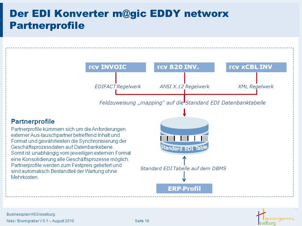 Businessplan HSG Isselburg Nies / Brunngraber V 0.1 – August 2010 Seite 19 Der EDI Konverter m@gic EDDY networx Partnerprofile rcv 820 INV. rcv xCBL I