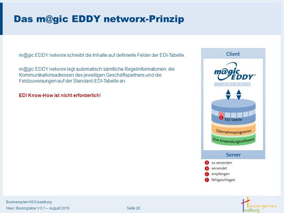 Businessplan HSG Isselburg Nies / Brunngraber V 0.1 – August 2010 Seite 26 Das m@gic EDDY networx-Prinzip m@gic EDDY networx schreibt die Inhalte auf