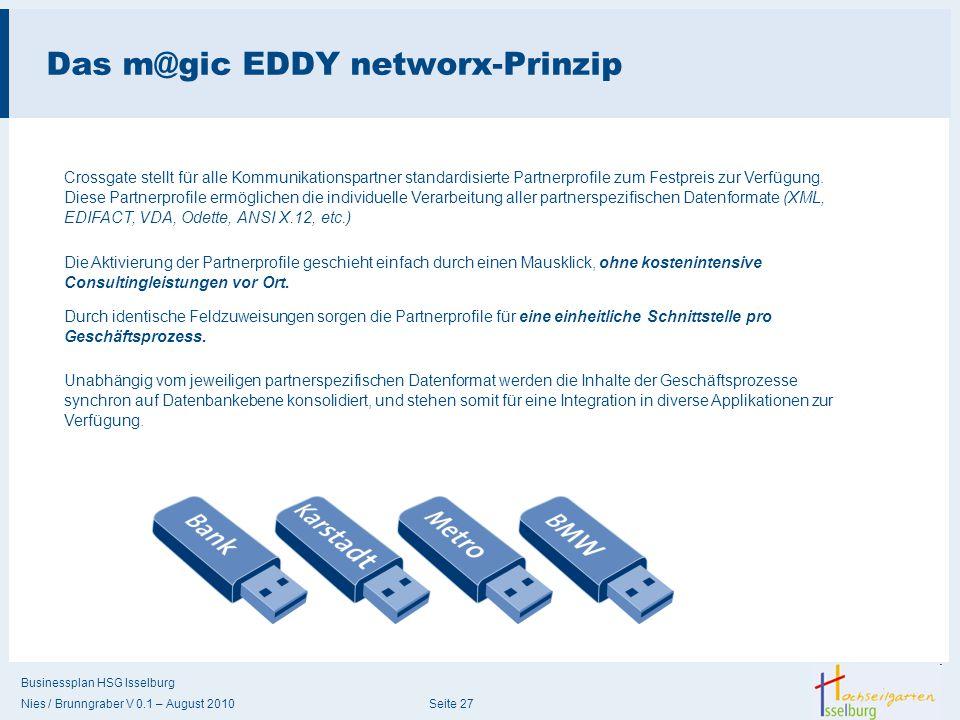 Businessplan HSG Isselburg Nies / Brunngraber V 0.1 – August 2010 Seite 27 Das m@gic EDDY networx-Prinzip Die Aktivierung der Partnerprofile geschieht