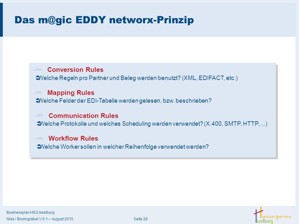 Businessplan HSG Isselburg Nies / Brunngraber V 0.1 – August 2010 Seite 28 Das m@gic EDDY networx-Prinzip  Welche Regeln pro Partner und Beleg werden