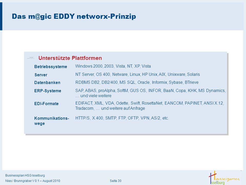 Businessplan HSG Isselburg Nies / Brunngraber V 0.1 – August 2010 Seite 30 Das m@gic EDDY networx-Prinzip Betriebssysteme Unterstützte Plattformen Win