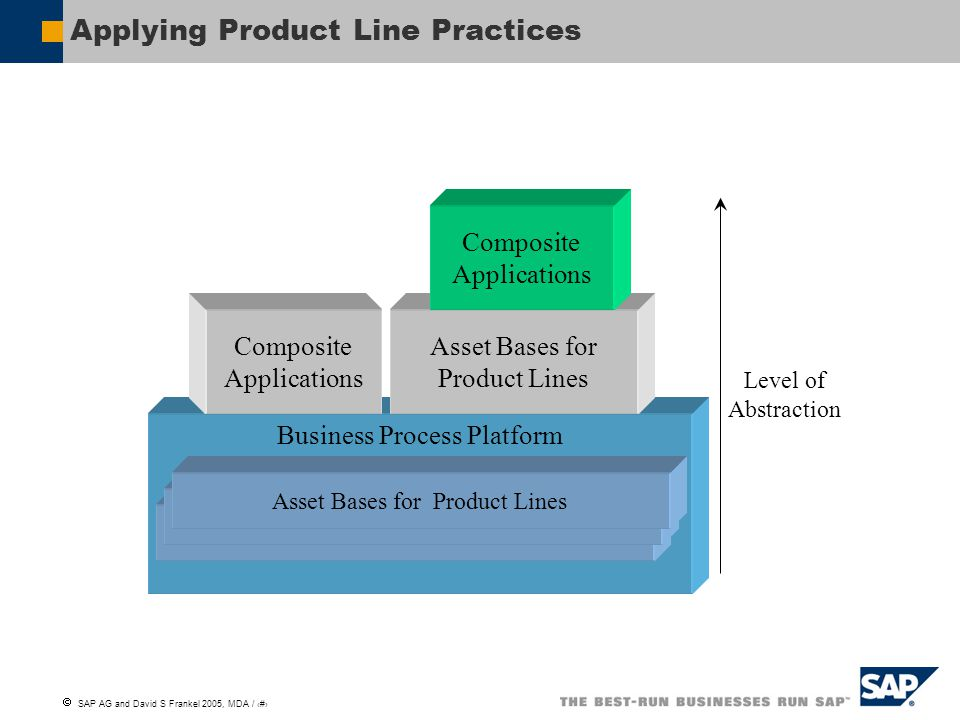  SAP AG and David S Frankel 2005, MDA / 17 Applying Product Line Practices Business Process Platform Asset Bases for Product Lines Level of Abstracti