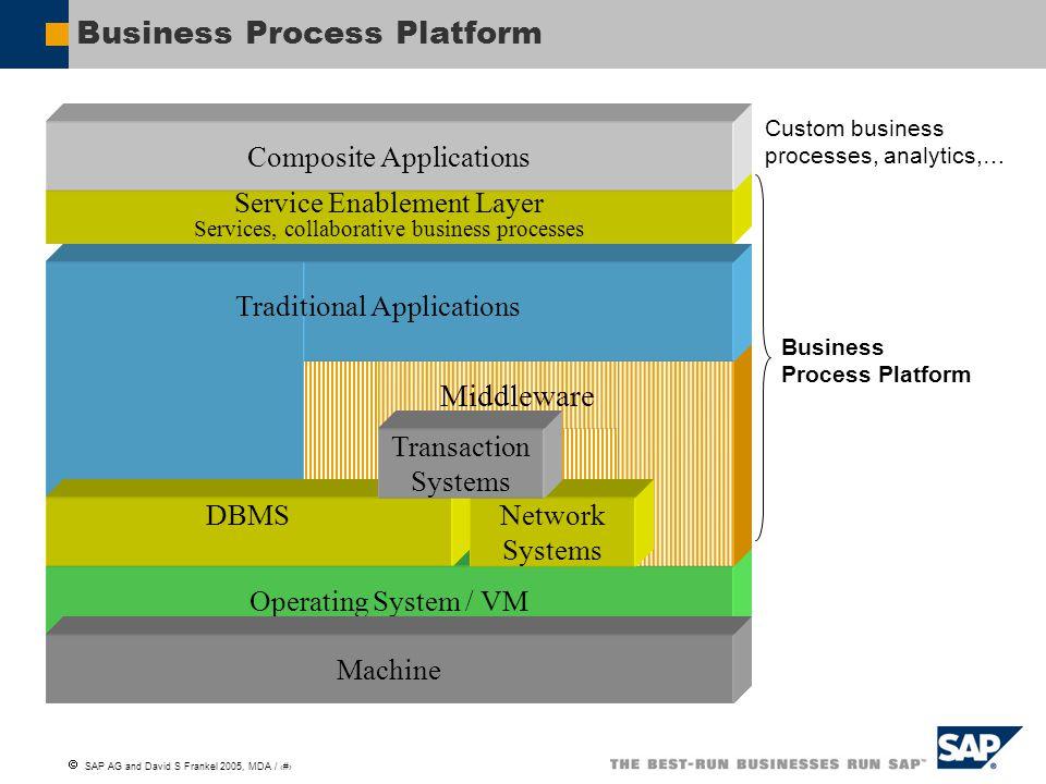  SAP AG and David S Frankel 2005, MDA / 15 Bridging the Semantic Web and MDA Worlds MOF/XMI Based Tooling (e.g.