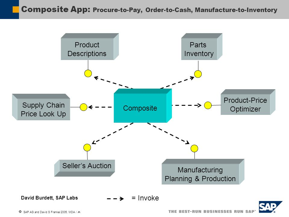  SAP AG and David S Frankel 2005, MDA / 5 Composite App: Procure-to-Pay, Order-to-Cash, Manufacture-to-Inventory = Invoke Supply Chain Price Look Up