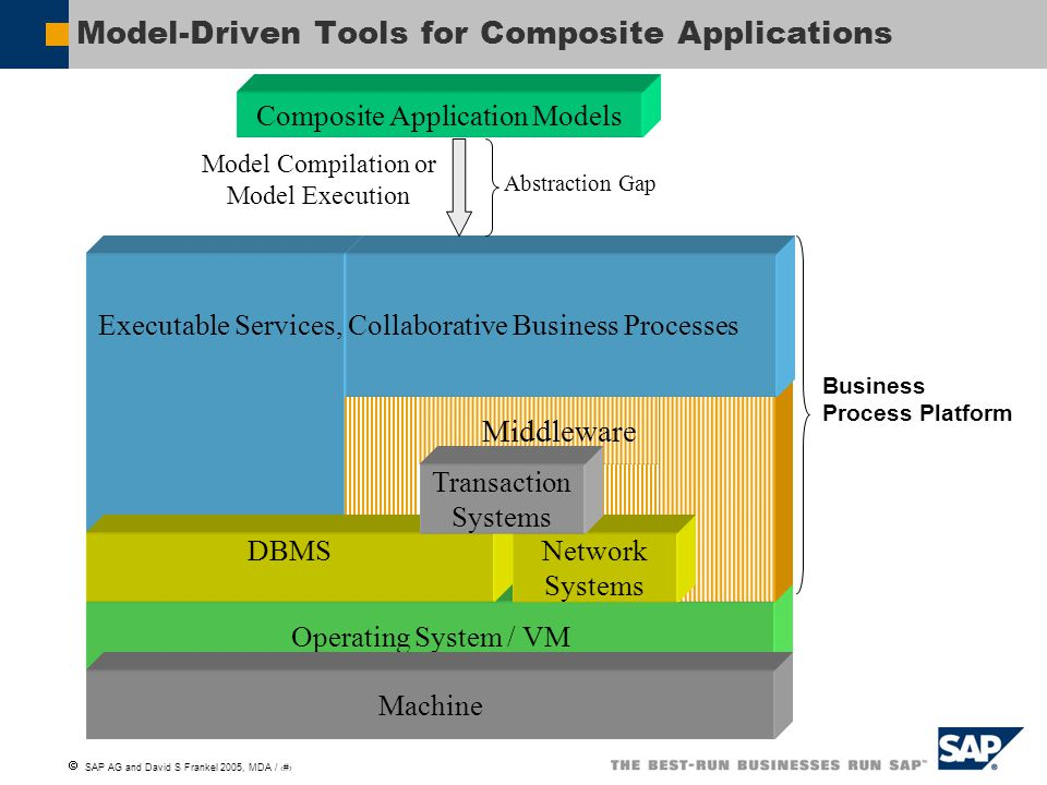  SAP AG and David S Frankel 2005, MDA / 19 Architectural Patterns and Frameworks to Which MDA Can Be Applied Application Development via Refinement Architecture-Driven Modernization (ADM) Service-Oriented Architecture Multiparty Collaboration Business Process Management Software/Hardware Codesign Ontology Modeling & Alignment Embedded & Real-Time Systems Model Integrated Computing Software Factories Platform Hierarchies Orchestration System of Systems Reflective Systems & Metaprogramming Agent Architectures Multi-Dimensional Separation of Concerns Representation Optimization Policy & Business Rules Federal Enterprise Architecture (FEA) DoD Architecture Framework (DoDAF) The Open Group Architecture Framework (TOGAF) RM-ODP Adapted, with permission, from Erick Von Schweber of Synsyta LLC
