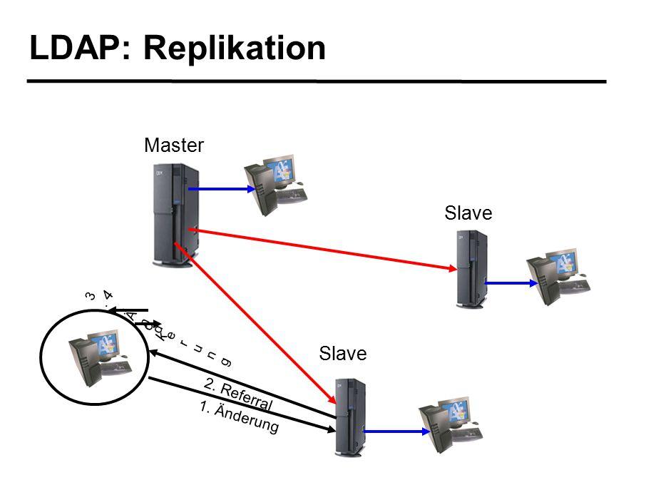 LDAP: Replikation 2. Referral 1. Änderung 3. Änderung 3. Änderung Master Slave 4. ok4. ok