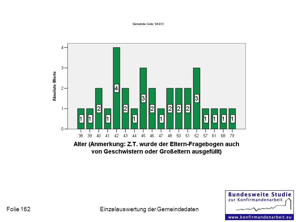 Folie 162 Einzelauswertung der Gemeindedaten