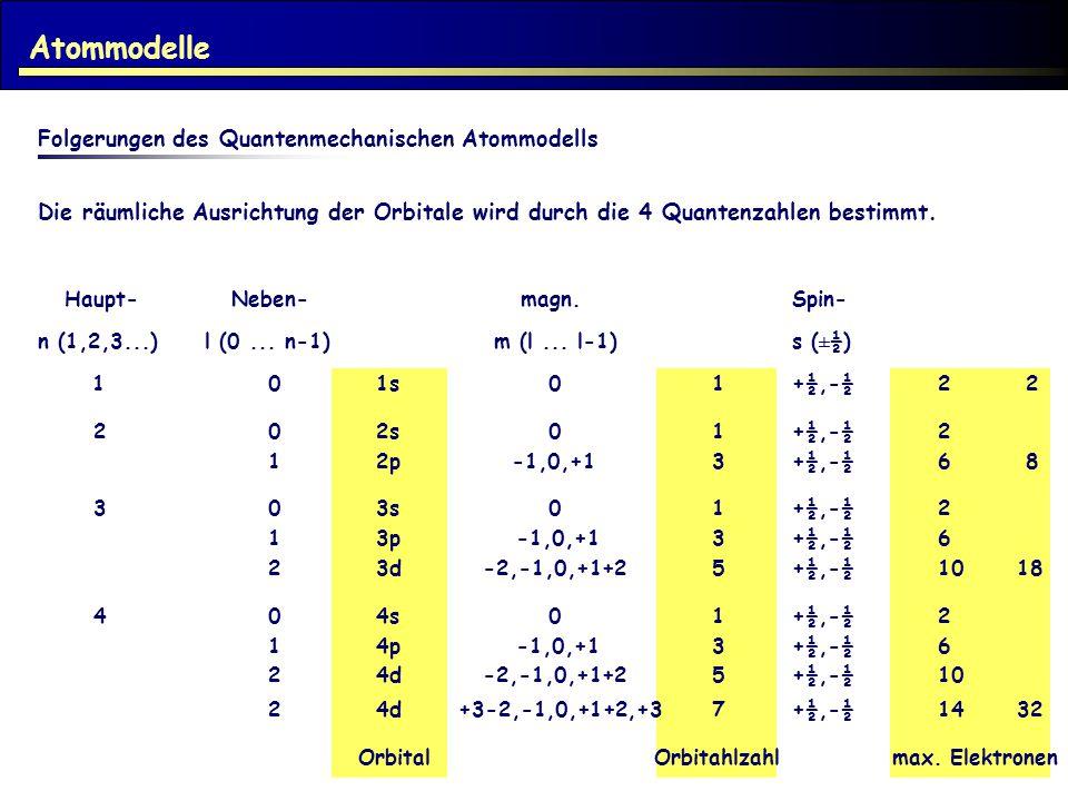 Atommodelle Folgerungen des Quantenmechanischen Atommodells Die räumliche Ausrichtung der Orbitale wird durch die 4 Quantenzahlen bestimmt. Haupt- Neb