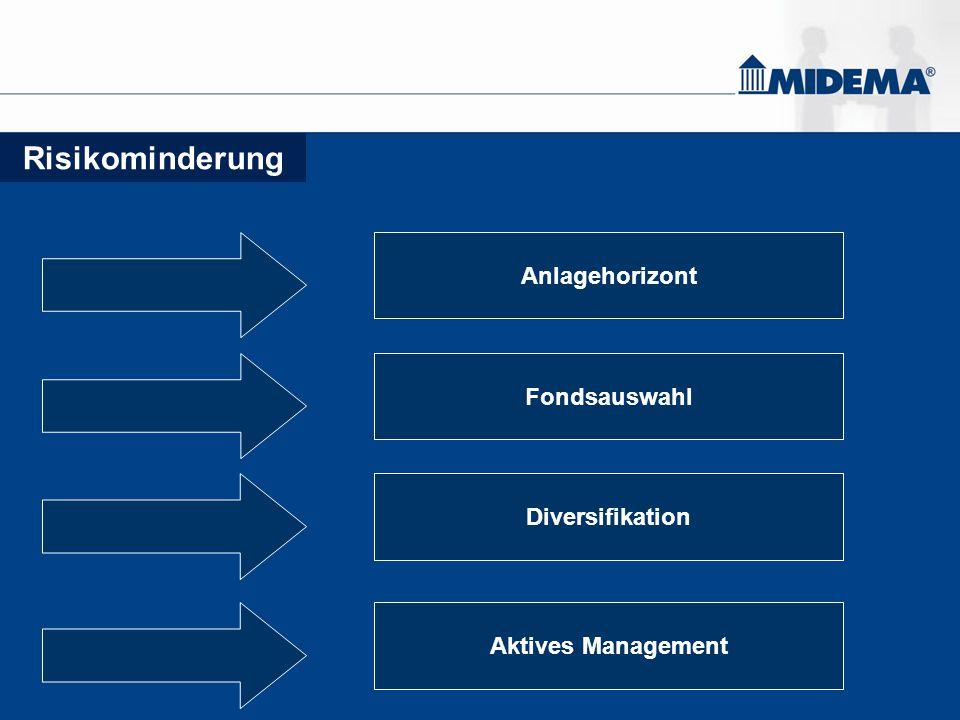 Risikominderung Anlagehorizont Fondsauswahl Diversifikation Aktives Management