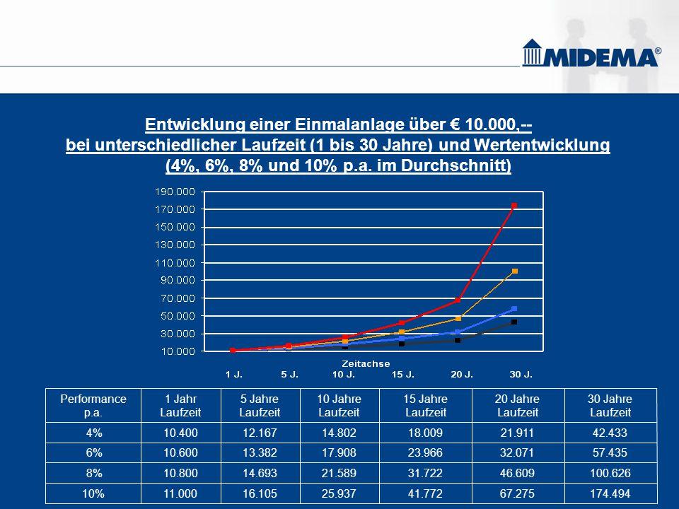 Entwicklung einer Einmalanlage über € 10.000,-- bei unterschiedlicher Laufzeit (1 bis 30 Jahre) und Wertentwicklung (4%, 6%, 8% und 10% p.a. im Durchs