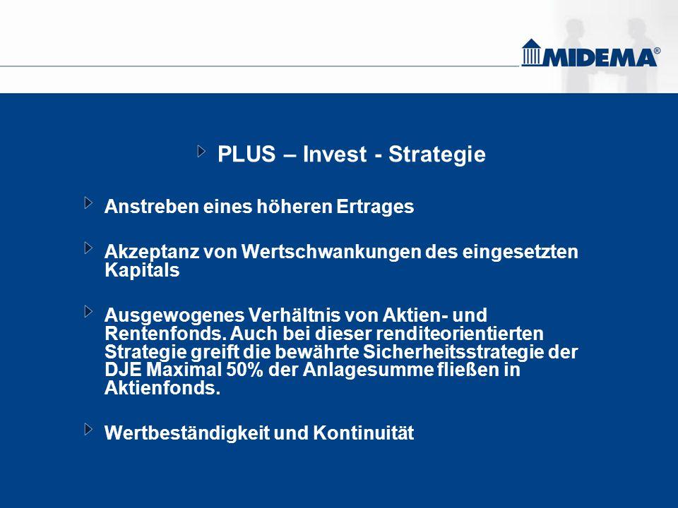PLUS – Invest - Strategie Anstreben eines höheren Ertrages Akzeptanz von Wertschwankungen des eingesetzten Kapitals Ausgewogenes Verhältnis von Aktien