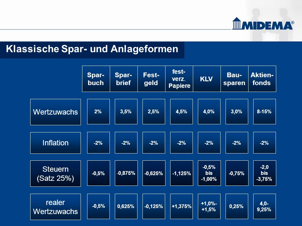 Asset-allocation POWER – Invest – Strategie Stand: 30.03.2007