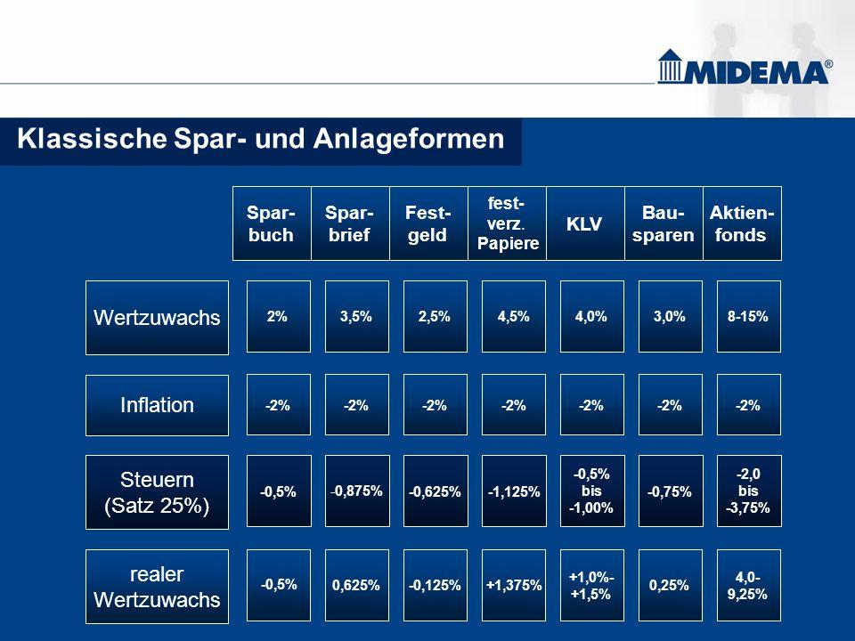PIANO – Invest - Strategie Wertentwicklung Stand 30.03.2007 1,58%1,58% Seit AuflegungSeit Auflegung k.A.k.A.