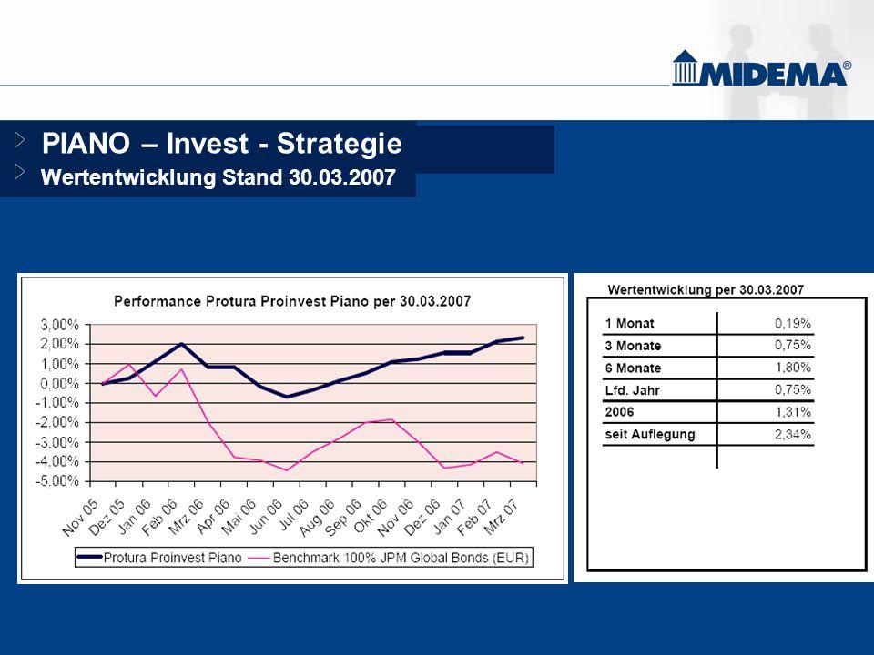 PIANO – Invest - Strategie Wertentwicklung Stand 30.03.2007 1,58%1,58% Seit AuflegungSeit Auflegung k.A.k.A. 10 Jahre10 Jahre k.A.k.A. 5 Jahre5 Jahre