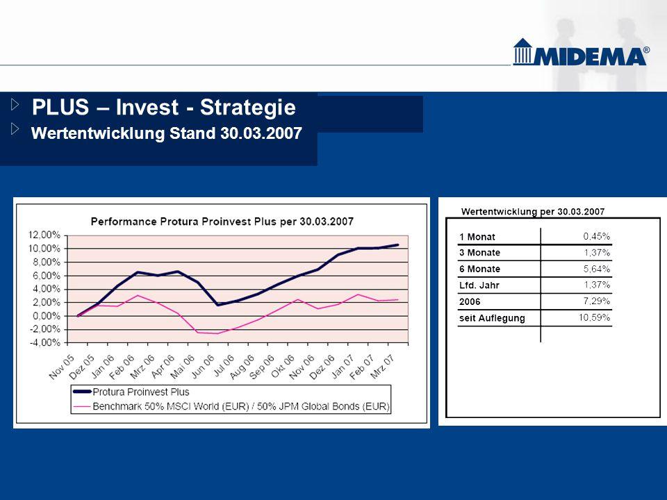 PLUS – Invest - Strategie Wertentwicklung Stand 30.03.2007 9,10%9,10% Seit AuflegungSeit Auflegung k.A.k.A. 10 Jahre10 Jahre k.A.k.A. 5 Jahre5 Jahre k