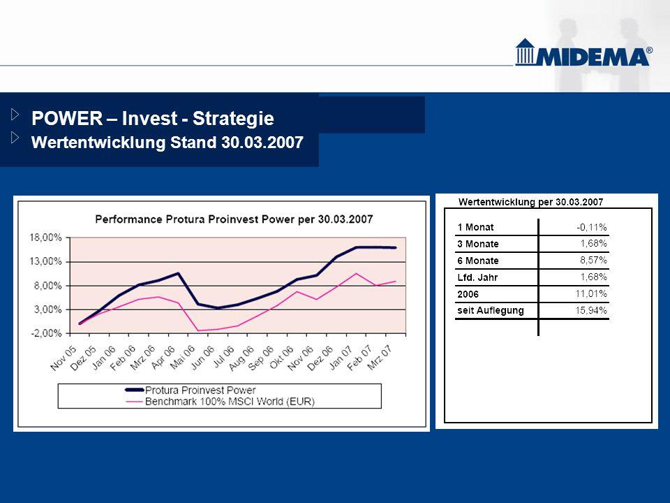 POWER – Invest - Strategie Wertentwicklung Stand 30.03.2007