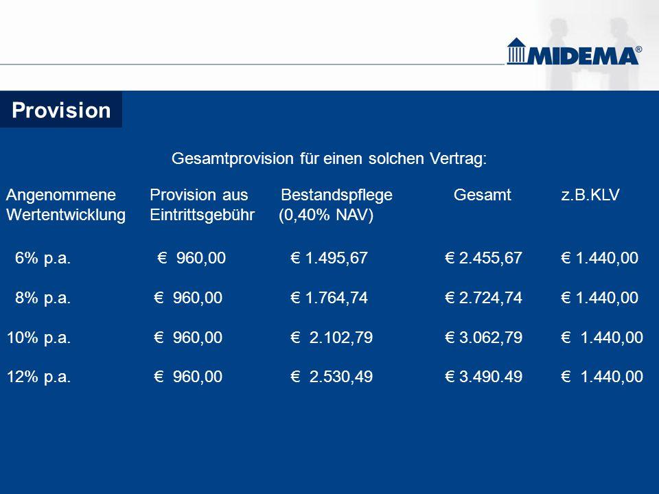 Provision Gesamtprovision für einen solchen Vertrag: Angenommene Provision aus Bestandspflege Gesamt z.B.KLV Wertentwicklung Eintrittsgebühr (0,40% NA