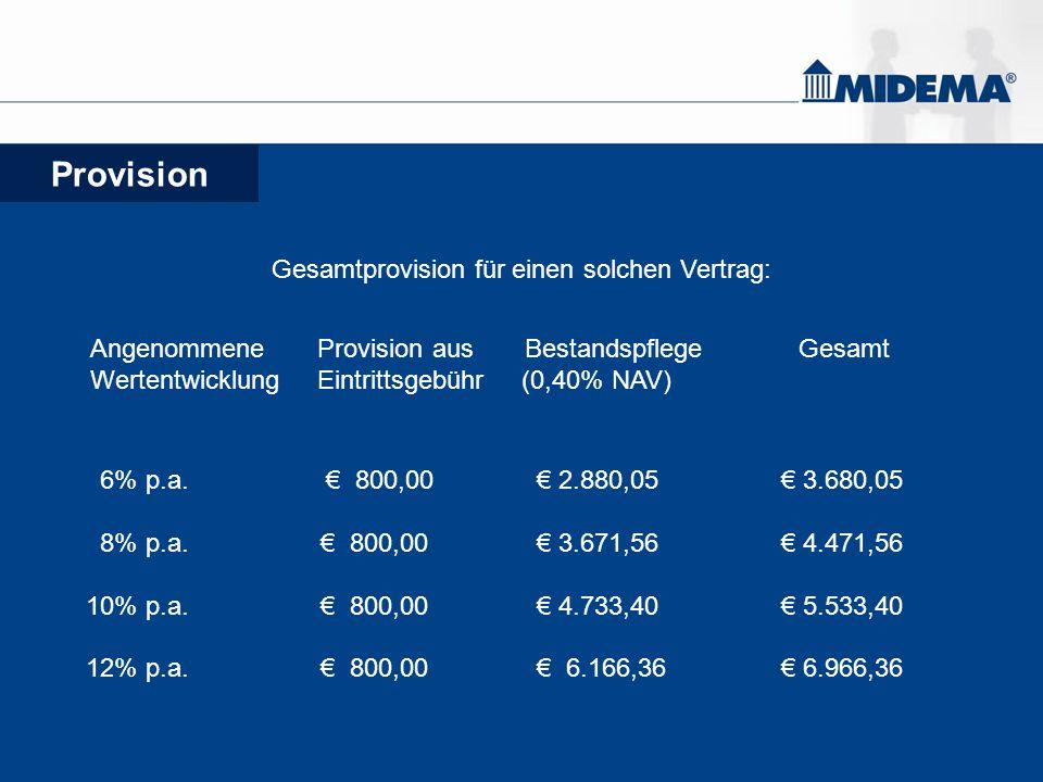 Provision Gesamtprovision für einen solchen Vertrag: Angenommene Provision aus Bestandspflege Gesamt Wertentwicklung Eintrittsgebühr (0,40% NAV) 6% p.