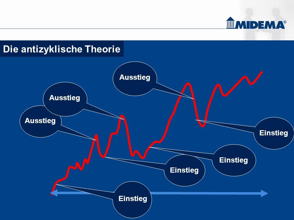 Die antizyklische Theorie Einstieg Ausstieg Einstieg Ausstieg Einstieg Ausstieg Einstieg