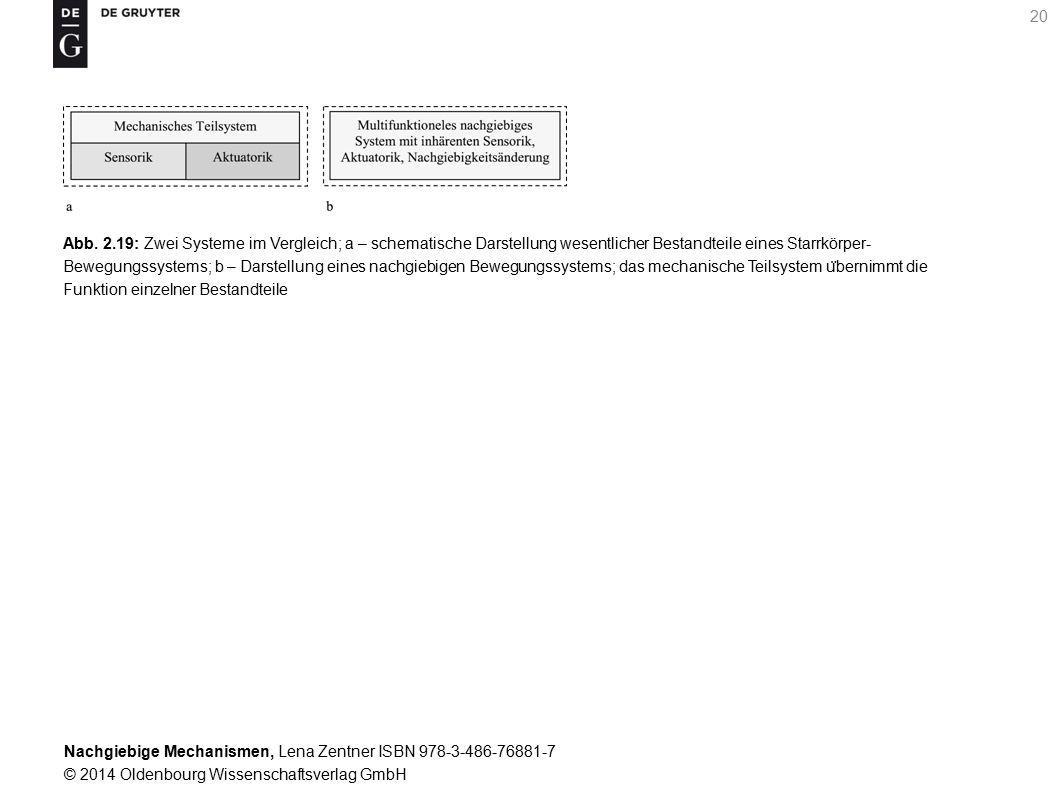 Nachgiebige Mechanismen, Lena Zentner ISBN 978-3-486-76881-7 © 2014 Oldenbourg Wissenschaftsverlag GmbH 20 Abb.