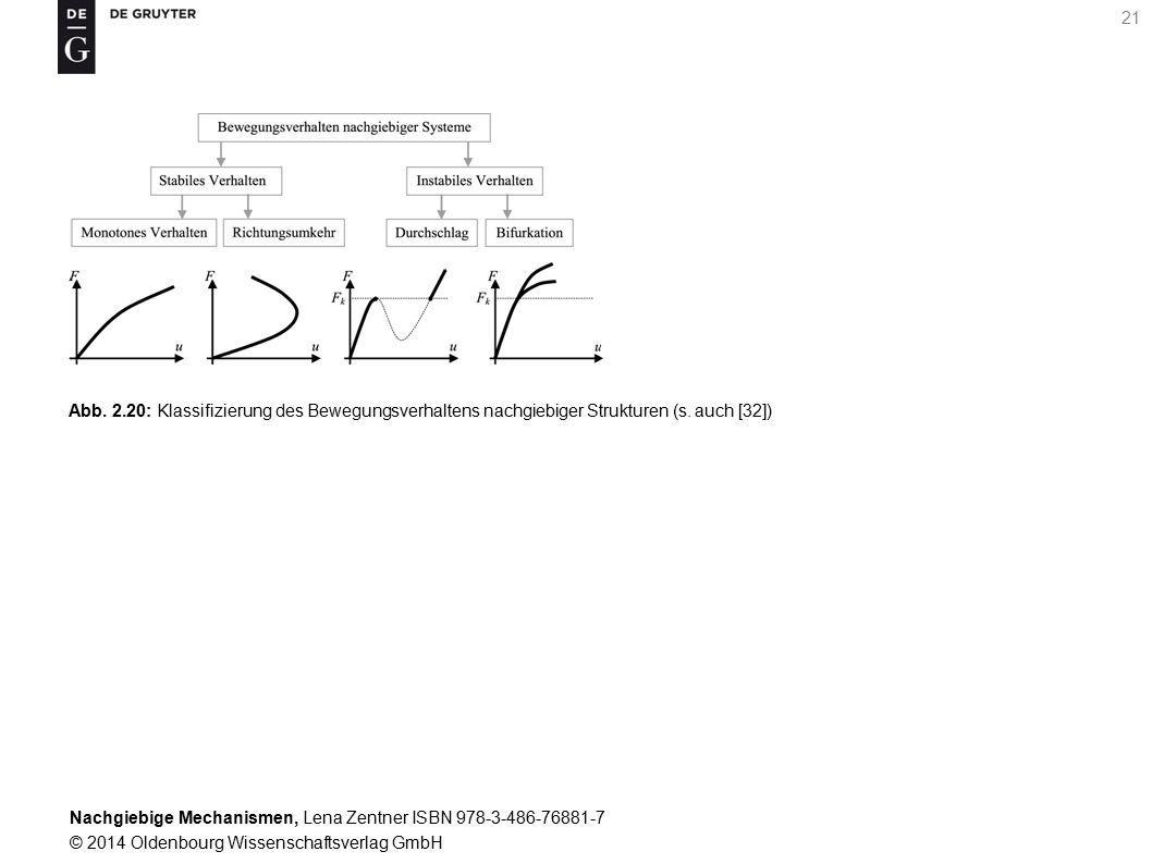 Nachgiebige Mechanismen, Lena Zentner ISBN 978-3-486-76881-7 © 2014 Oldenbourg Wissenschaftsverlag GmbH 21 Abb.