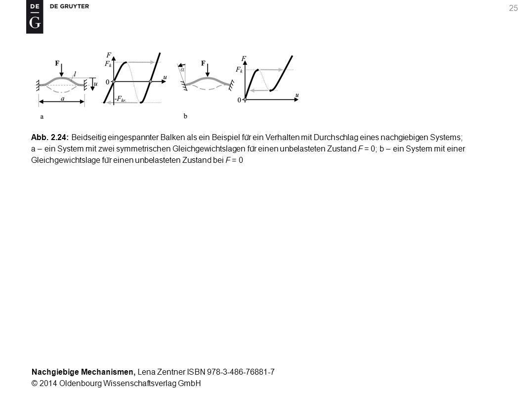 Nachgiebige Mechanismen, Lena Zentner ISBN 978-3-486-76881-7 © 2014 Oldenbourg Wissenschaftsverlag GmbH 25 Abb.