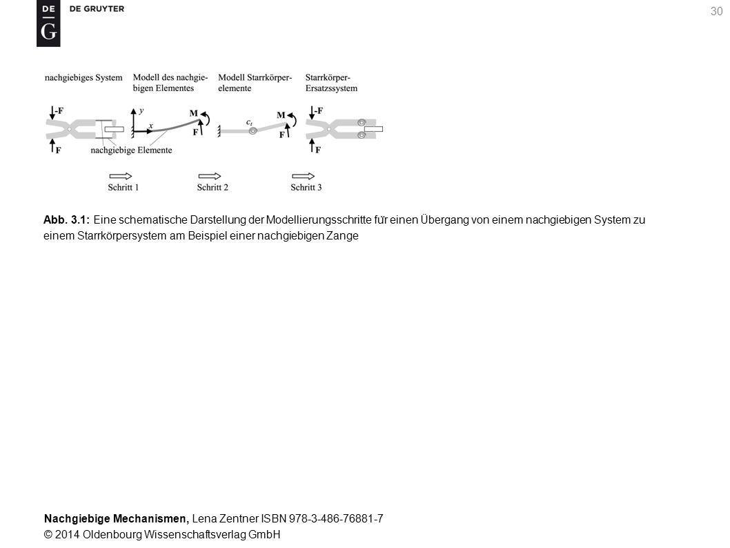 Nachgiebige Mechanismen, Lena Zentner ISBN 978-3-486-76881-7 © 2014 Oldenbourg Wissenschaftsverlag GmbH 30 Abb.