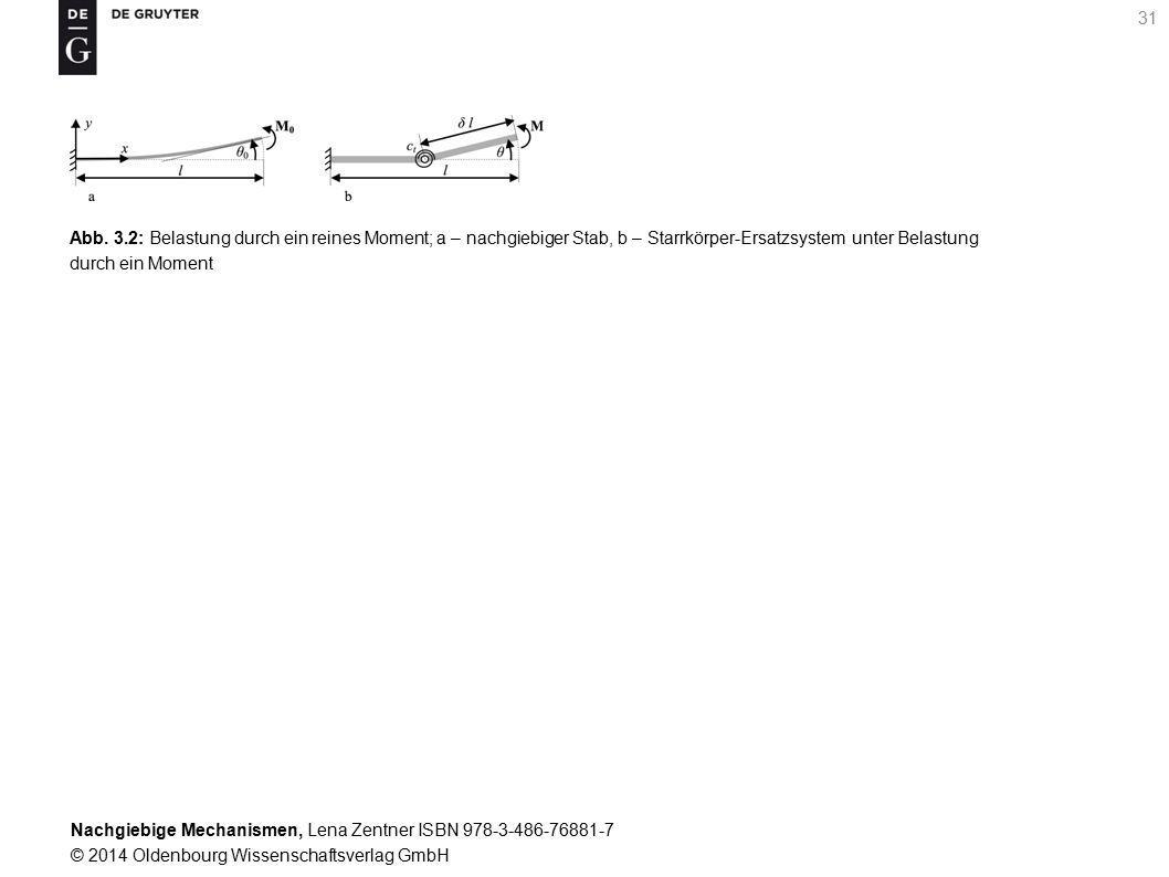 Nachgiebige Mechanismen, Lena Zentner ISBN 978-3-486-76881-7 © 2014 Oldenbourg Wissenschaftsverlag GmbH 31 Abb.