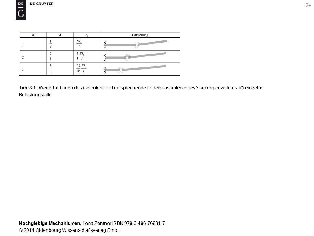 Nachgiebige Mechanismen, Lena Zentner ISBN 978-3-486-76881-7 © 2014 Oldenbourg Wissenschaftsverlag GmbH 34 Tab.