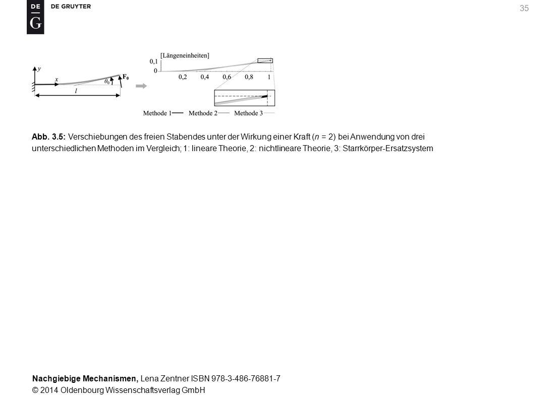 Nachgiebige Mechanismen, Lena Zentner ISBN 978-3-486-76881-7 © 2014 Oldenbourg Wissenschaftsverlag GmbH 35 Abb.