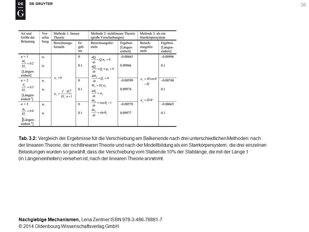 Nachgiebige Mechanismen, Lena Zentner ISBN 978-3-486-76881-7 © 2014 Oldenbourg Wissenschaftsverlag GmbH 36 Tab.