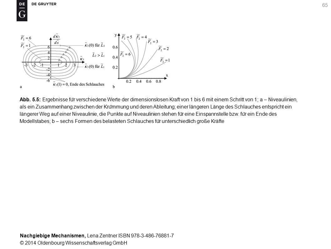 Nachgiebige Mechanismen, Lena Zentner ISBN 978-3-486-76881-7 © 2014 Oldenbourg Wissenschaftsverlag GmbH 65 Abb.
