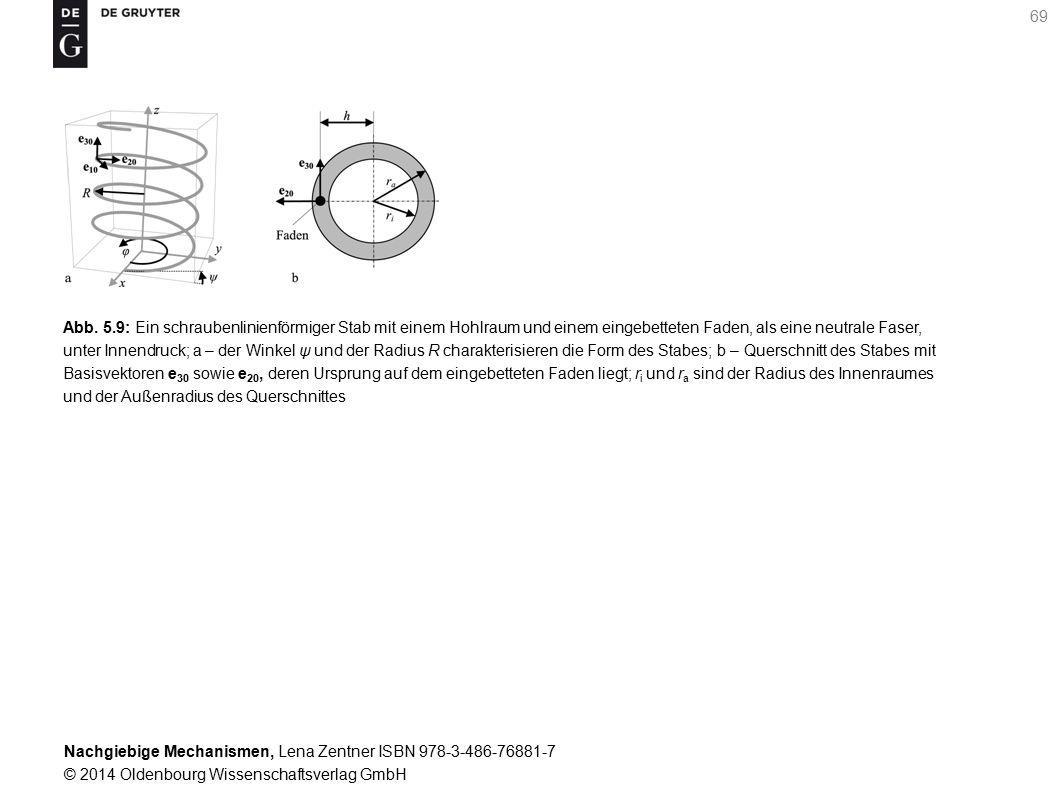 Nachgiebige Mechanismen, Lena Zentner ISBN 978-3-486-76881-7 © 2014 Oldenbourg Wissenschaftsverlag GmbH 69 Abb.