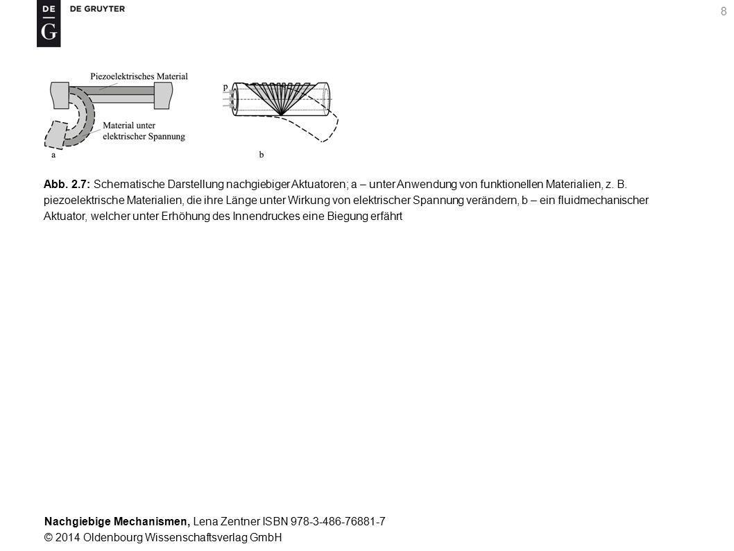 Nachgiebige Mechanismen, Lena Zentner ISBN 978-3-486-76881-7 © 2014 Oldenbourg Wissenschaftsverlag GmbH 8 Abb.