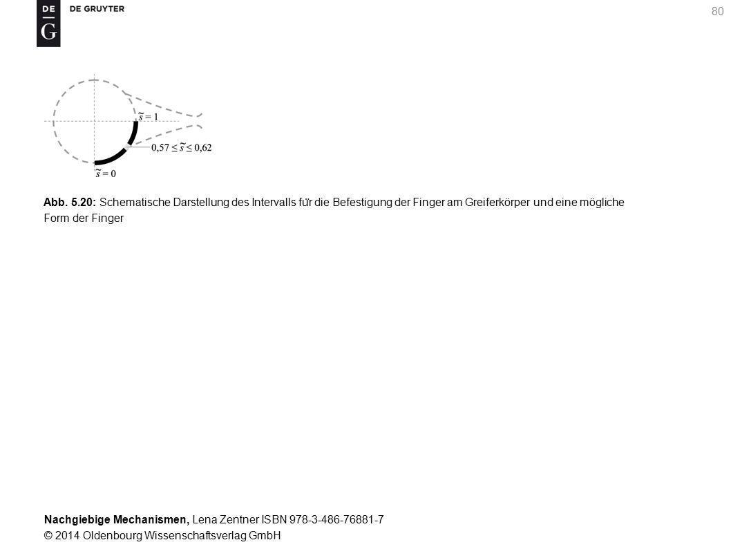 Nachgiebige Mechanismen, Lena Zentner ISBN 978-3-486-76881-7 © 2014 Oldenbourg Wissenschaftsverlag GmbH 80 Abb.