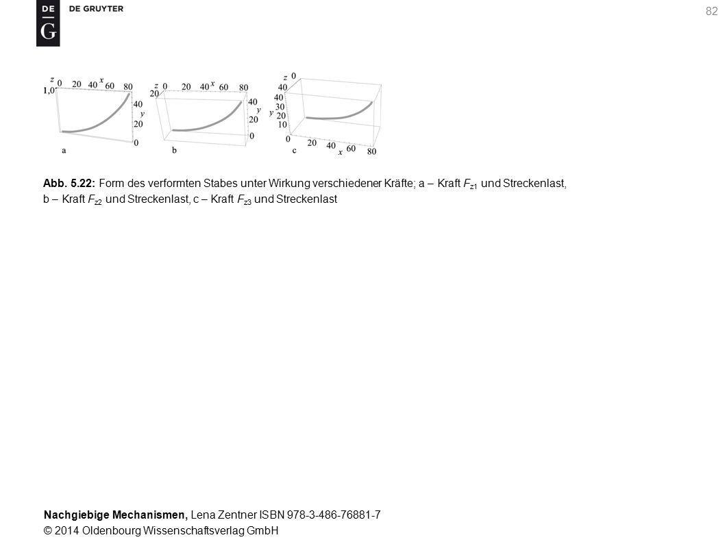 Nachgiebige Mechanismen, Lena Zentner ISBN 978-3-486-76881-7 © 2014 Oldenbourg Wissenschaftsverlag GmbH 82 Abb.