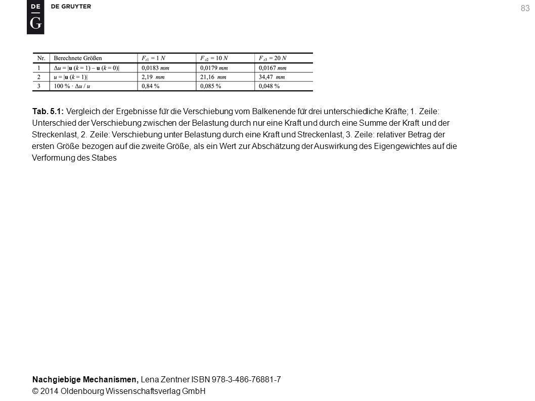 Nachgiebige Mechanismen, Lena Zentner ISBN 978-3-486-76881-7 © 2014 Oldenbourg Wissenschaftsverlag GmbH 83 Tab.