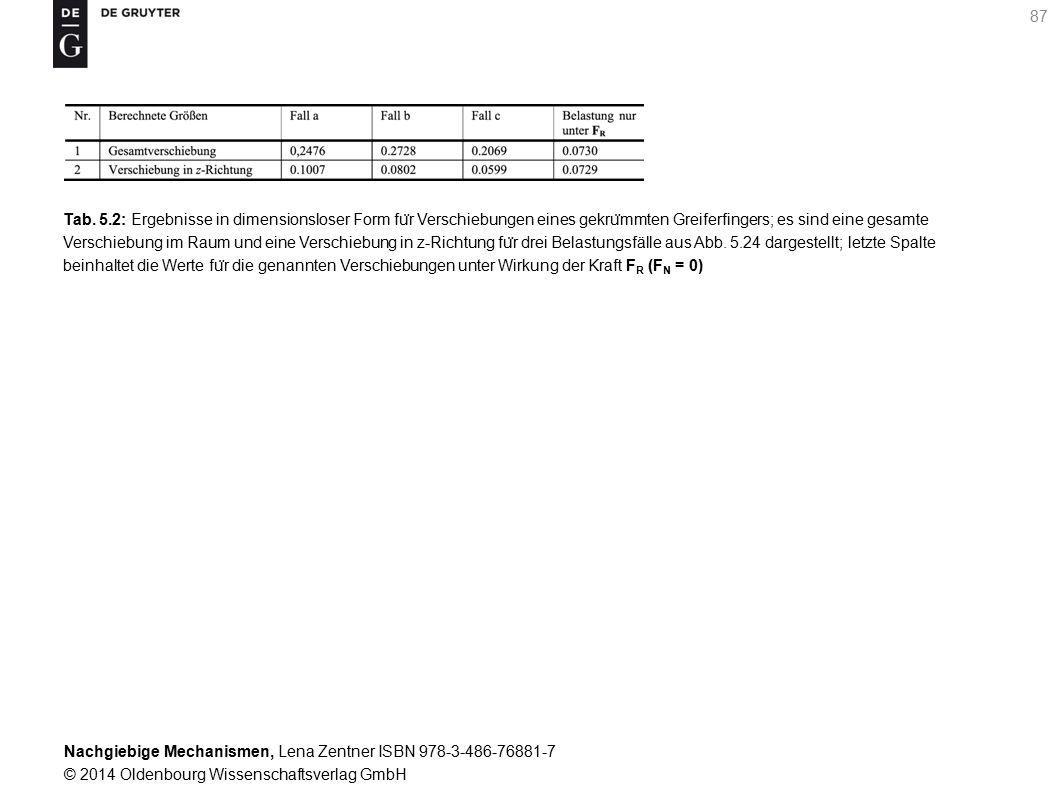 Nachgiebige Mechanismen, Lena Zentner ISBN 978-3-486-76881-7 © 2014 Oldenbourg Wissenschaftsverlag GmbH 87 Tab.