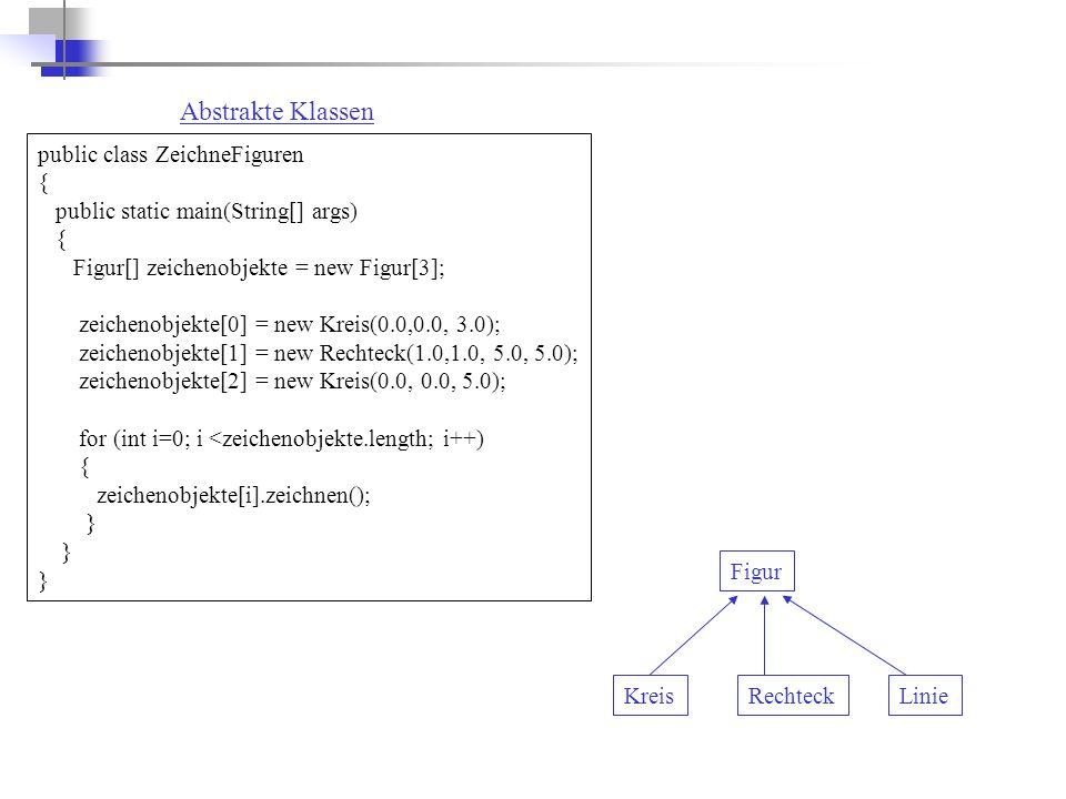 Abstrakte Klassen public class ZeichneFiguren { public static main(String[] args) { Figur[] zeichenobjekte = new Figur[3]; zeichenobjekte[0] = new Kreis(0.0,0.0, 3.0); zeichenobjekte[1] = new Rechteck(1.0,1.0, 5.0, 5.0); zeichenobjekte[2] = new Kreis(0.0, 0.0, 5.0); for (int i=0; i <zeichenobjekte.length; i++) { zeichenobjekte[i].zeichnen(); } Figur KreisRechteckLinie