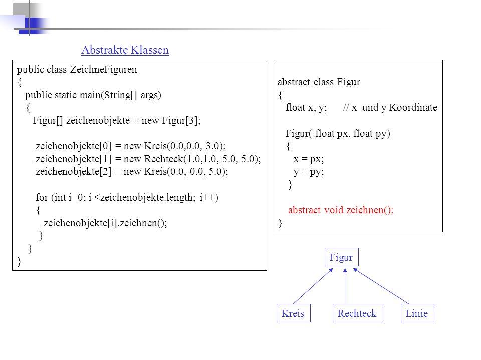 Abstrakte Klassen public class ZeichneFiguren { public static main(String[] args) { Figur[] zeichenobjekte = new Figur[3]; zeichenobjekte[0] = new Kreis(0.0,0.0, 3.0); zeichenobjekte[1] = new Rechteck(1.0,1.0, 5.0, 5.0); zeichenobjekte[2] = new Kreis(0.0, 0.0, 5.0); for (int i=0; i <zeichenobjekte.length; i++) { zeichenobjekte[i].zeichnen(); } Figur KreisRechteckLinie abstract class Figur { float x, y; // x und y Koordinate Figur( float px, float py) { x = px; y = py; } abstract void zeichnen(); }