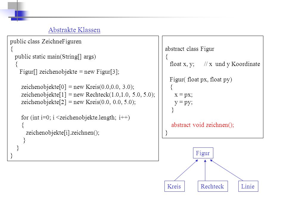 Abstrakte Klassen public class ZeichneFiguren { public static main(String[] args) { Figur[] zeichenobjekte = new Figur[3]; zeichenobjekte[0] = new Kre