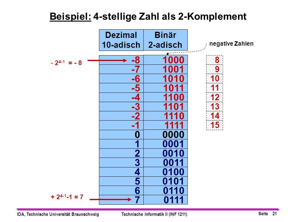 Seite 20 IDA, Technische Universität BraunschweigTechnische Informatik II (INF 1211) Beispiel: Zahlenbereich für (B=2) bei 8 Bit Bereich: −128 (10) bi