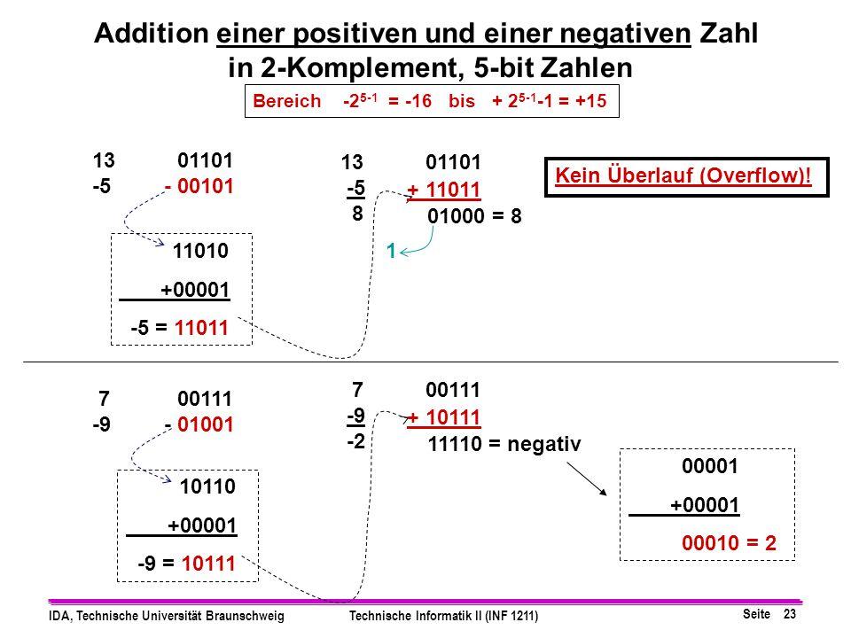 Seite 22 IDA, Technische Universität BraunschweigTechnische Informatik II (INF 1211) bei N=8 Bit, Bereich: −128 (10) bis +127 (10) (-1) 2-Komplement1-